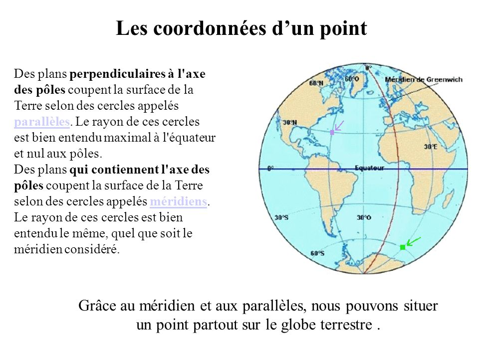 Les coordonnées dun point Grâce au méridien et aux parallèles, nous pouvons situer un point partout sur le globe terrestre. Des plans perpendiculaires