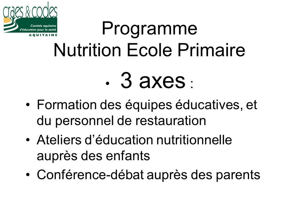 Programme Nutrition Ecole Primaire 3 axes : Formation des équipes éducatives, et du personnel de restauration Ateliers déducation nutritionnelle auprè