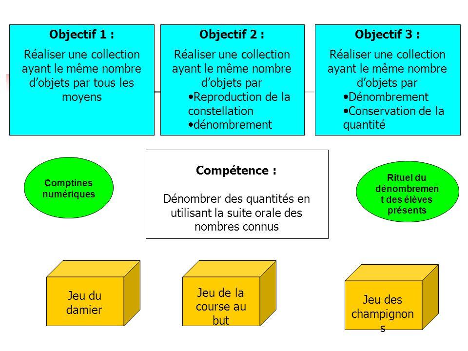 Compétence : Dénombrer des quantités en utilisant la suite orale des nombres connus Objectif 1 : Réaliser une collection ayant le même nombre dobjets