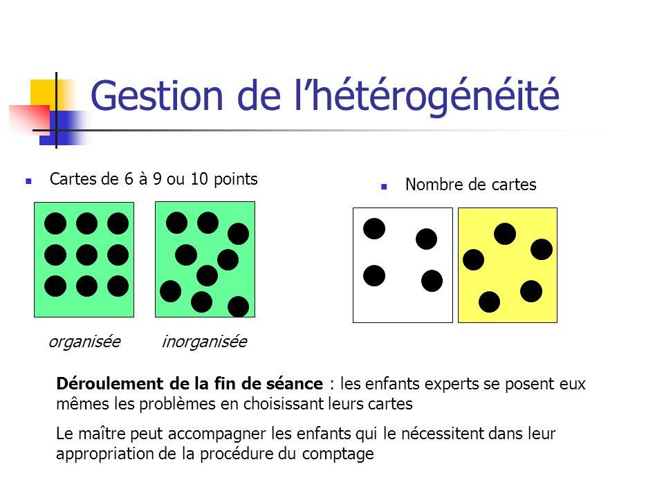 Gestion de lhétérogénéité Cartes de 6 à 9 ou 10 points Nombre de cartes Déroulement de la fin de séance : les enfants experts se posent eux mêmes les