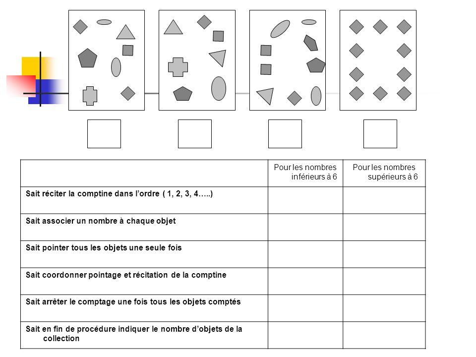 Pour les nombres inférieurs à 6 Pour les nombres supérieurs à 6 Sait réciter la comptine dans lordre ( 1, 2, 3, 4…..) Sait associer un nombre à chaque