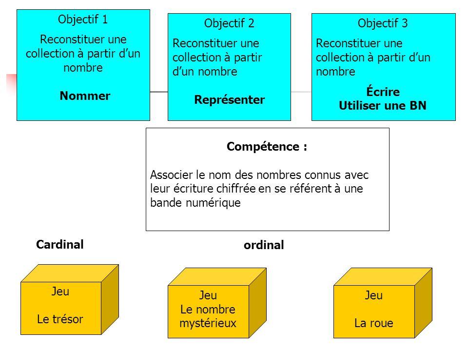 Compétence : Associer le nom des nombres connus avec leur écriture chiffrée en se référent à une bande numérique ordinal Objectif 1 Reconstituer une c