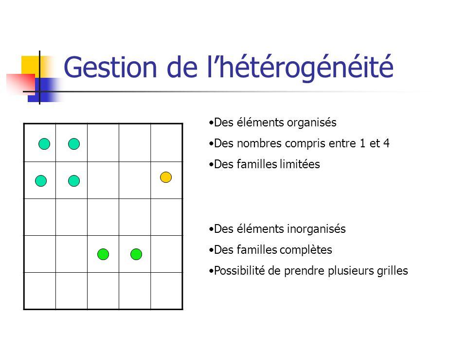 Gestion de lhétérogénéité Des éléments organisés Des nombres compris entre 1 et 4 Des familles limitées Des éléments inorganisés Des familles complète