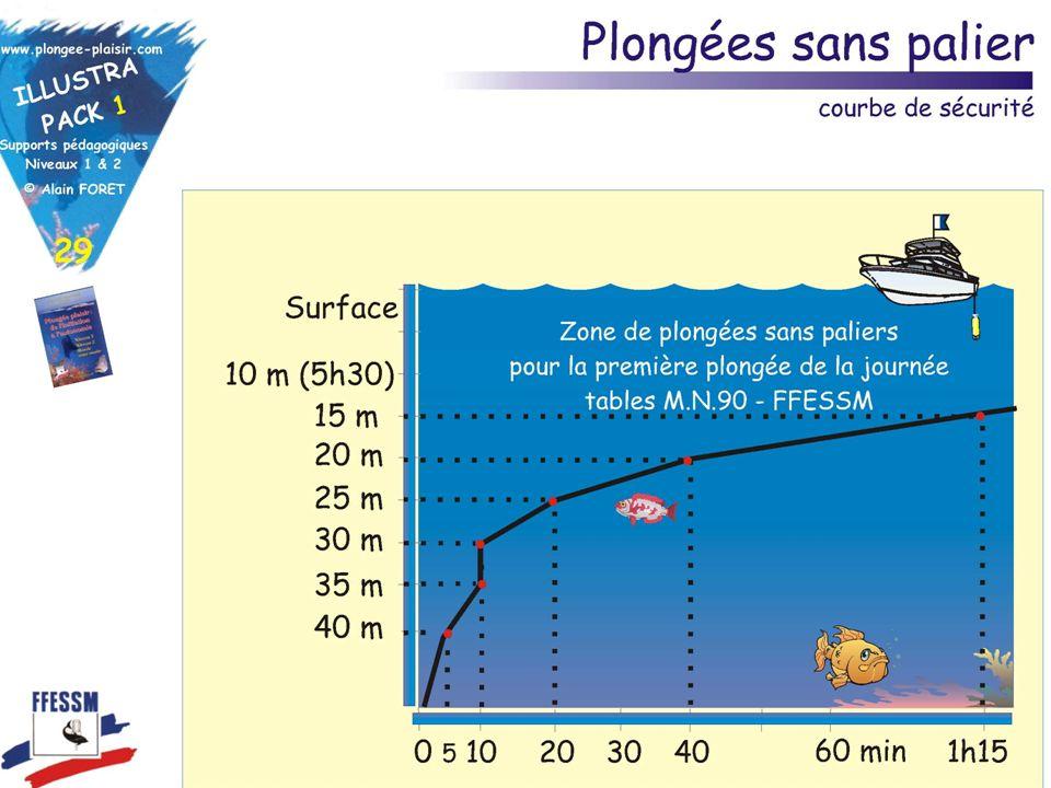 Accident de décompression : prévention Pendant la plongée : Respecter les paliers ou mieux rester dans la courbe de sécurité.
