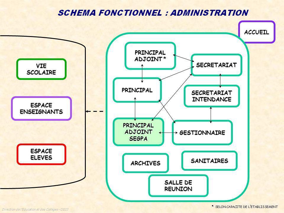 Direction de lEducation et des Collèges - CG33 VIE SCOLAIRE ESPACE ENSEIGNANTS ESPACE ELEVES ACCUEIL PRINCIPAL SECRETARIAT SECRETARIAT INTENDANCE PRINCIPAL ADJOINT * GESTIONNAIRE ARCHIVES SANITAIRES SALLE DE REUNION PRINCIPAL ADJOINT SEGPA