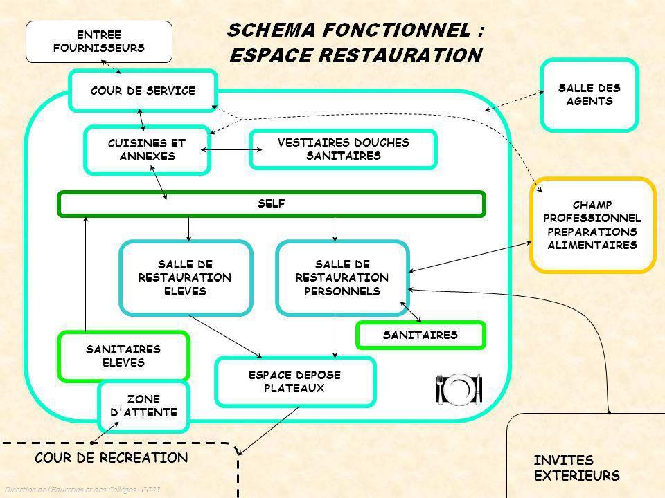 Direction de lEducation et des Collèges - CG33 ATELIER et surfaces d application Buanderie Locaux Communs aux Différents Champs Professionnels Espace