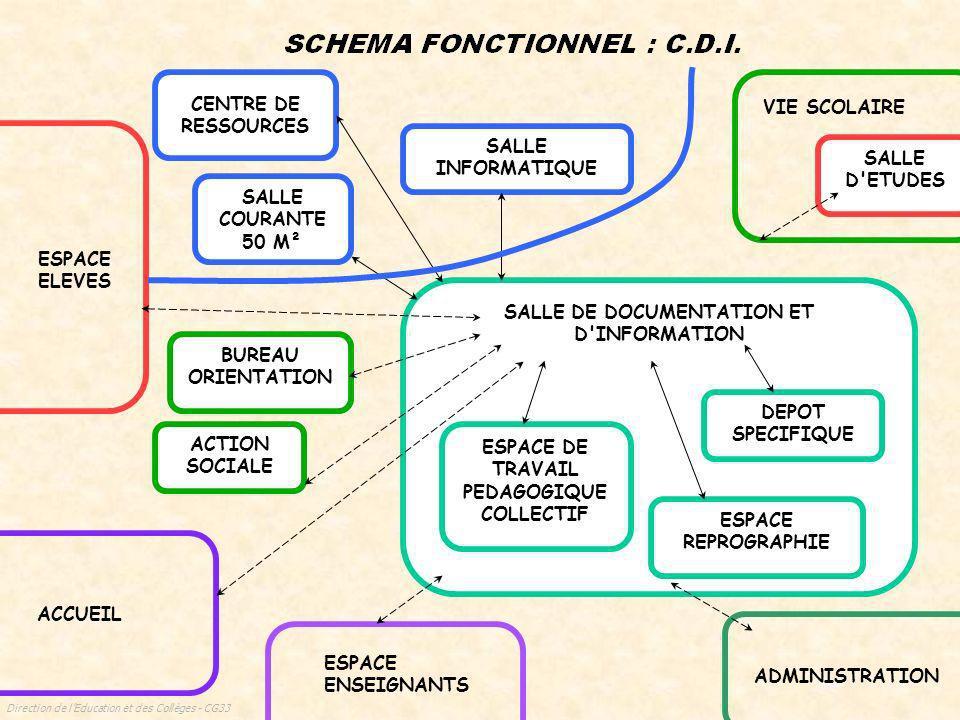 Direction de lEducation et des Collèges - CG33 CUISINES ET ANNEXES VESTIAIRES DOUCHES SANITAIRES SELF COUR DE SERVICE SANITAIRES ENTREE FOURNISSEURS S