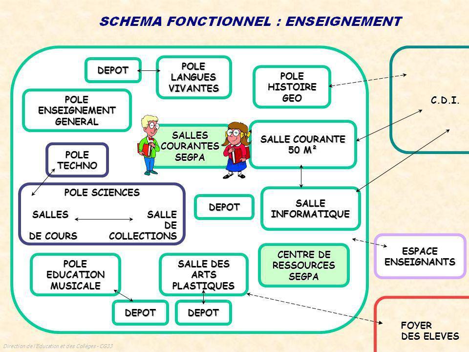 Direction de lEducation et des Collèges - CG33 SALLE DE DOCUMENTATION ET D INFORMATION ESPACE DE TRAVAIL PEDAGOGIQUE COLLECTIF DEPOT SPECIFIQUE ESPACE REPROGRAPHIE SALLE COURANTE 50 M² SALLE INFORMATIQUE BUREAU ORIENTATION ACTION SOCIALE SALLE D ETUDES VIE SCOLAIRE ACCUEIL ESPACE ELEVES ESPACE ENSEIGNANTS ADMINISTRATION CENTRE DE RESSOURCES