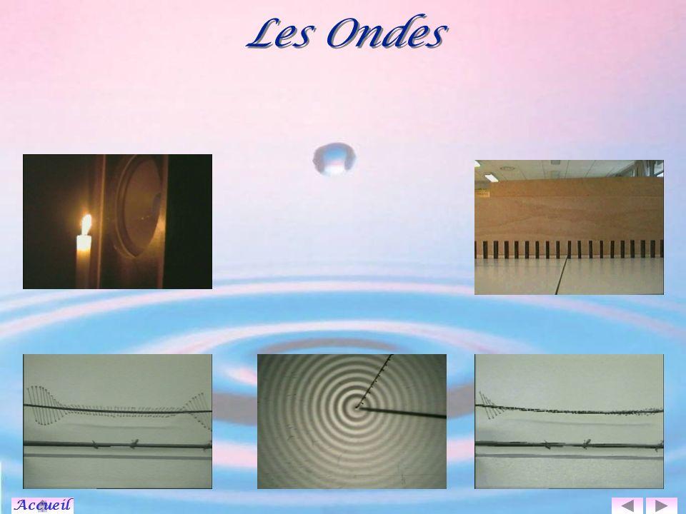 On diminue la taille de l ouverture, comment est modifiée l onde au passage de la fente.