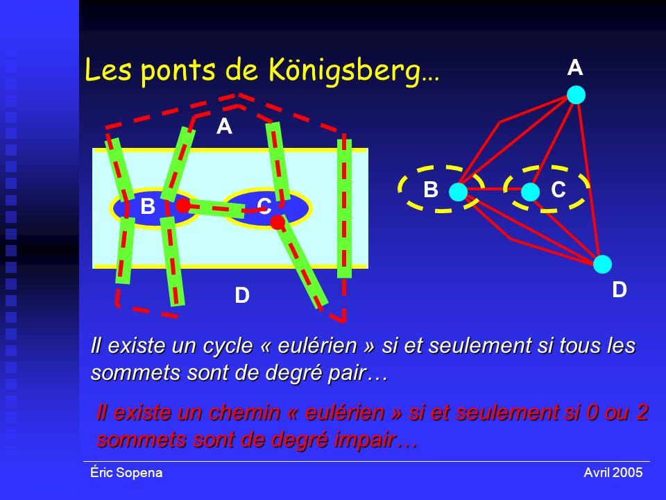 Éric SopenaAvril 2005 Les ponts de Königsberg… Il existe un cycle « eulérien » si et seulement si tous les sommets sont de degré pair… A BC D D A BC I