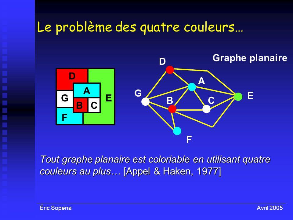 Éric SopenaAvril 2005 Le problème des quatre couleurs… Tout graphe planaire est coloriable en utilisant quatre couleurs au plus… [Appel & Haken, 1977]