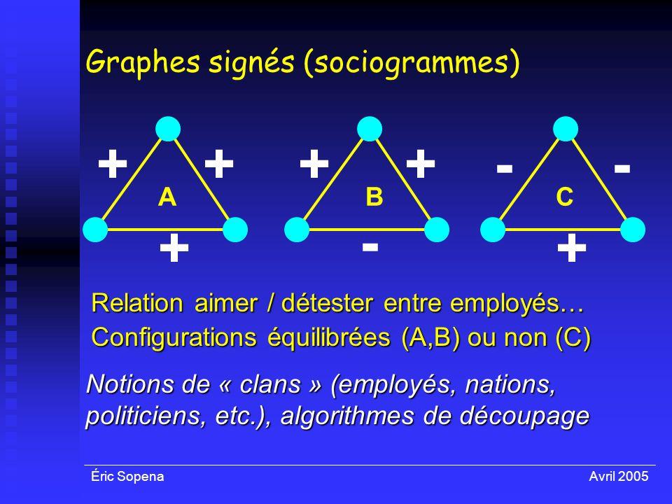 Éric SopenaAvril 2005 Graphes signés (sociogrammes) Notions de « clans » (employés, nations, politiciens, etc.), algorithmes de découpage ++ + ++ - --