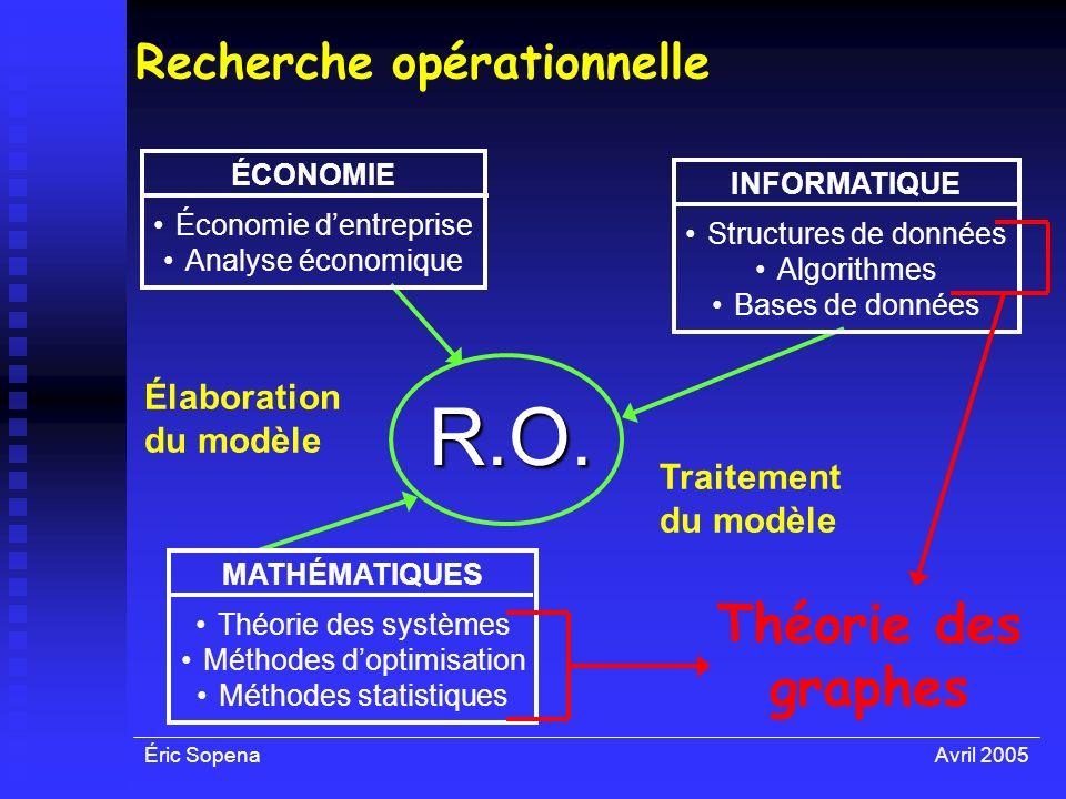Éric SopenaAvril 2005 Recherche opérationnelle R.O. ÉCONOMIE Économie dentreprise Analyse économique INFORMATIQUE Structures de données Algorithmes Ba