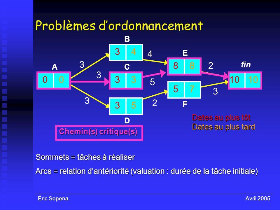 Éric SopenaAvril 2005 Problèmes dordonnancement Sommets = tâches à réaliser Arcs = relation dantériorité (valuation : durée de la tâche initiale) 3 3