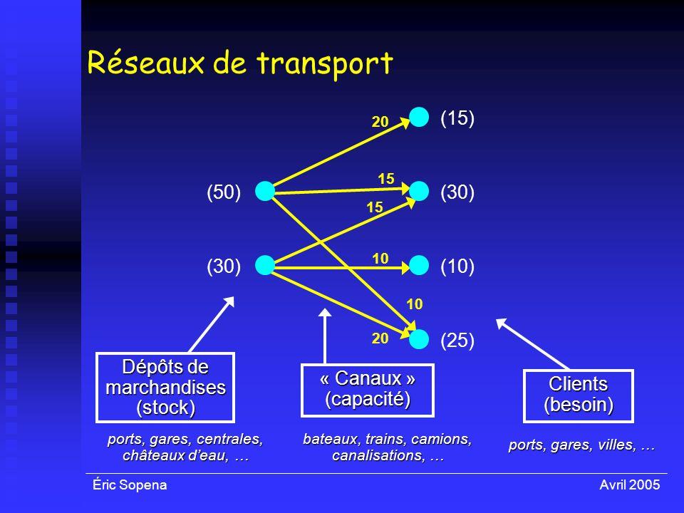 Éric SopenaAvril 2005 Réseaux de transport 20 15 10 20 Dépôts de marchandises (stock) (50) (30) (15) (30) (10) (25) Clients (besoin) « Canaux » (capac