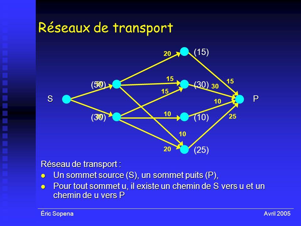 Éric SopenaAvril 2005 50 30 10 30 15 25 SP Réseau de transport : Un sommet source (S), un sommet puits (P), Un sommet source (S), un sommet puits (P),