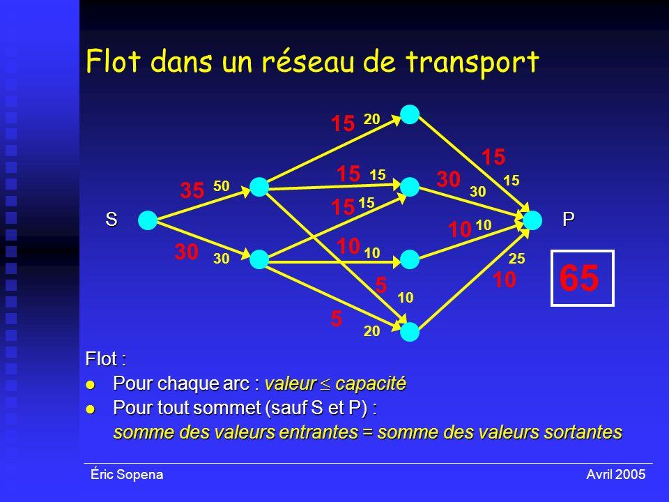 Éric SopenaAvril 2005 50 30 10 30 15 25 Flot dans un réseau de transport 20 15 10 20 SP Flot : Pour chaque arc : valeur capacité Pour chaque arc : val