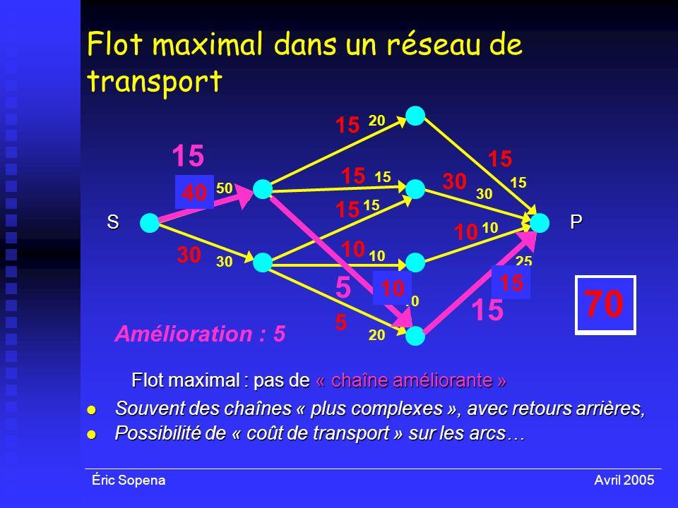 Éric SopenaAvril 2005 35 5 10 65 50 30 10 30 15 25 Flot maximal dans un réseau de transport 20 15 10 20 SP 15 30 15 10 5 30 Flot maximal : pas de « ch