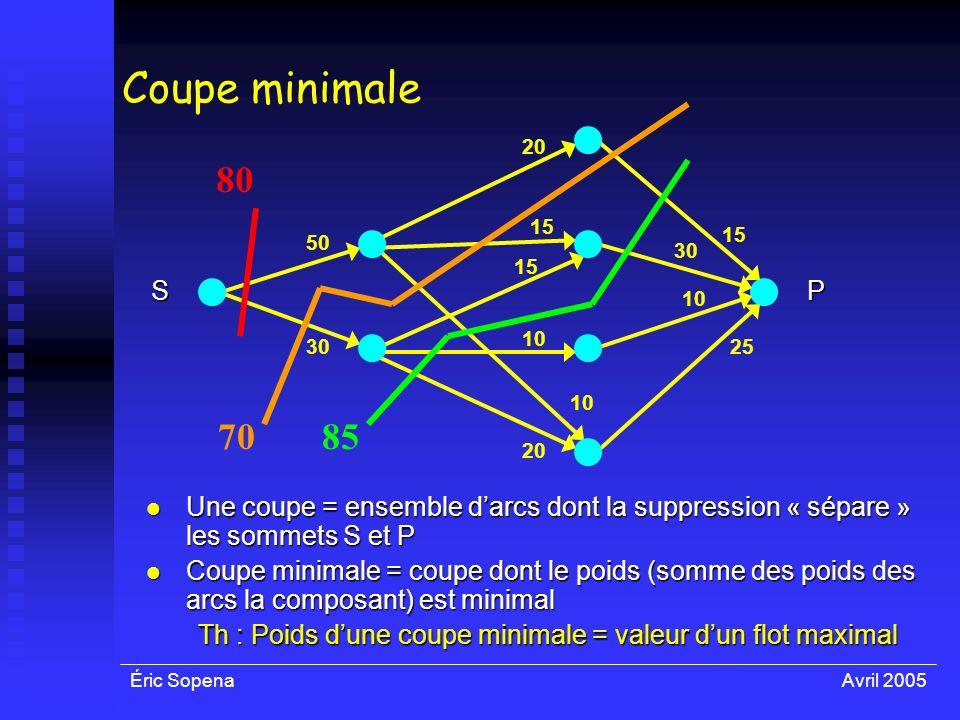 Éric SopenaAvril 2005 50 30 10 30 15 25 SP Une coupe = ensemble darcs dont la suppression « sépare » les sommets S et P Une coupe = ensemble darcs don