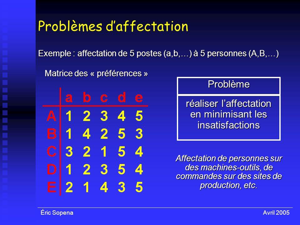 Éric SopenaAvril 2005 Problèmes daffectation Exemple : affectation de 5 postes (a,b,…) à 5 personnes (A,B,…) Matrice des « préférences » Problème réal