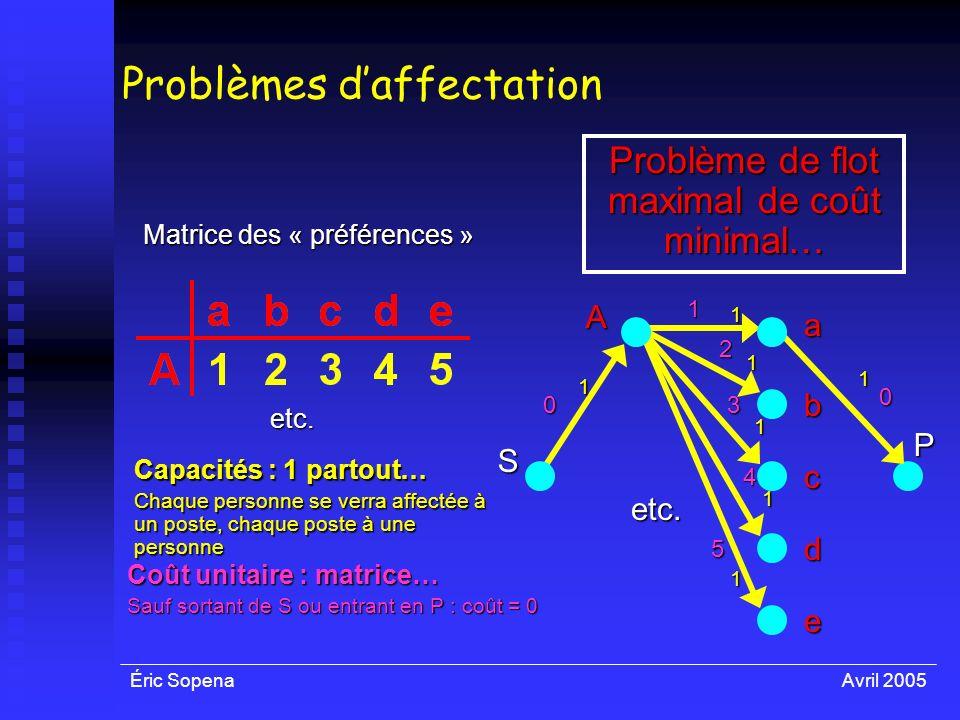 Éric SopenaAvril 2005 Problèmes daffectation Matrice des « préférences » A a etc. b c d e etc. 111 1 1 1 1 Capacités : 1 partout… Chaque personne se v