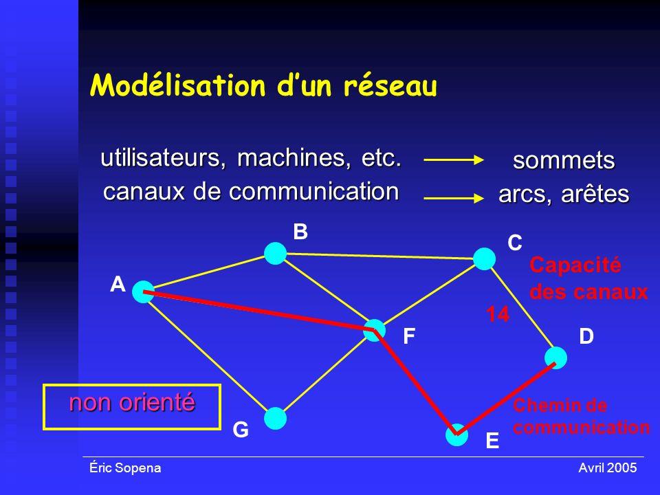 Éric SopenaAvril 2005 Modélisation dun réseau utilisateurs, machines, etc. canaux de communication sommets arcs, arêtes A F E D C B G non orienté 14 C