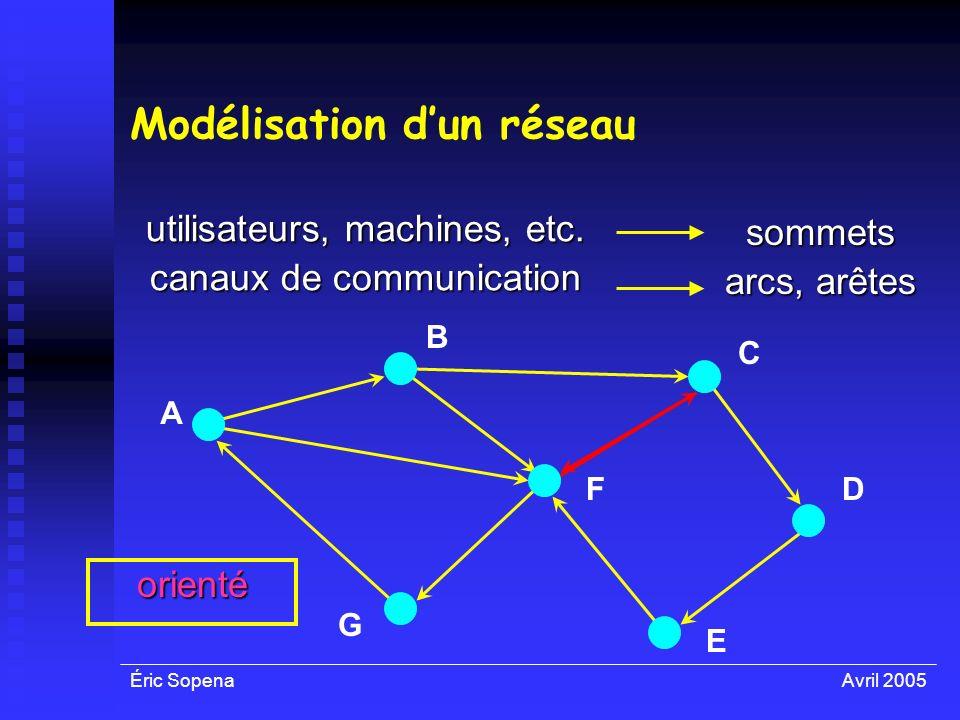 Éric SopenaAvril 2005 orienté Modélisation dun réseau utilisateurs, machines, etc. canaux de communication sommets arcs, arêtes A F E D C B G