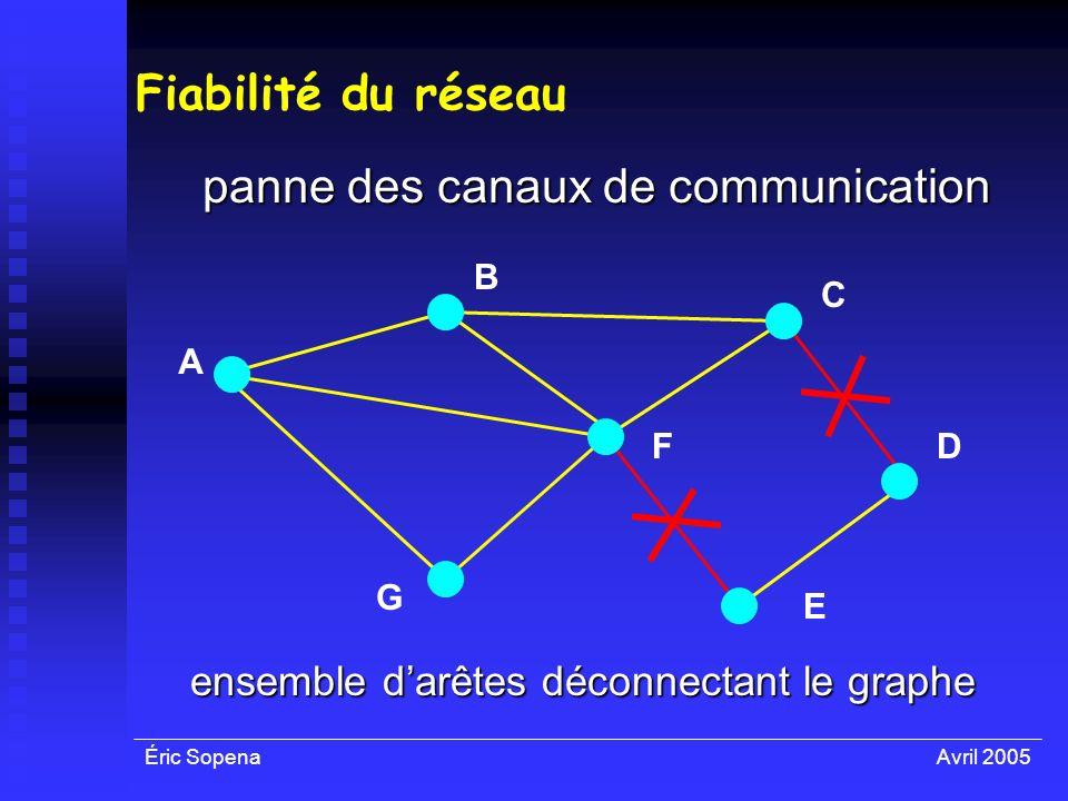 Éric SopenaAvril 2005 Fiabilité du réseau panne des canaux de communication A F E D C B G ensemble darêtes déconnectant le graphe