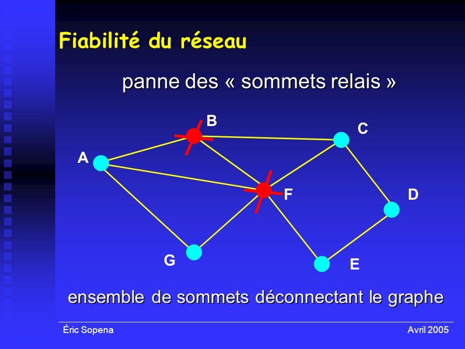 Éric SopenaAvril 2005 Fiabilité du réseau panne des « sommets relais » A F E D C B G ensemble de sommets déconnectant le graphe