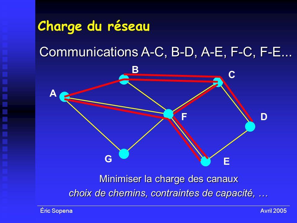 Éric SopenaAvril 2005 Charge du réseau Communications A-C, B-D, A-E, F-C, F-E... A F E D C B G Minimiser la charge des canaux choix de chemins, contra