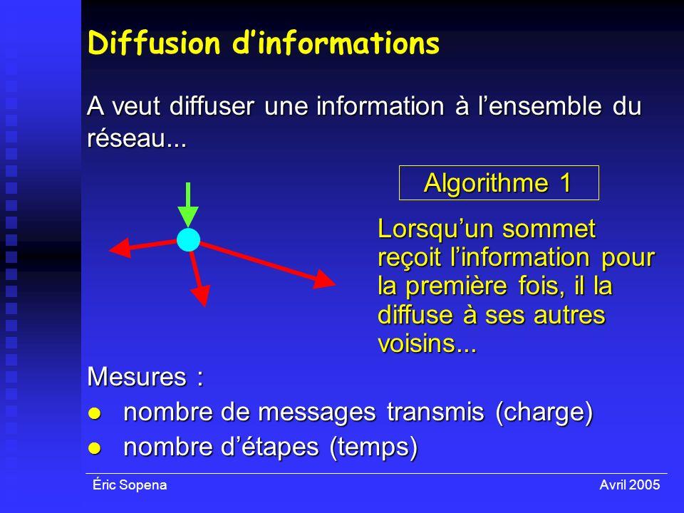 Éric SopenaAvril 2005 Diffusion dinformations A veut diffuser une information à lensemble du réseau... Algorithme 1 Lorsquun sommet reçoit linformatio