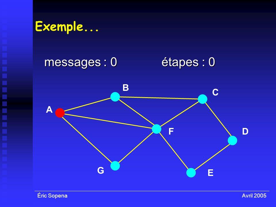 Éric SopenaAvril 2005 Exemple... messages : 0 A F E D C B G étapes : 0