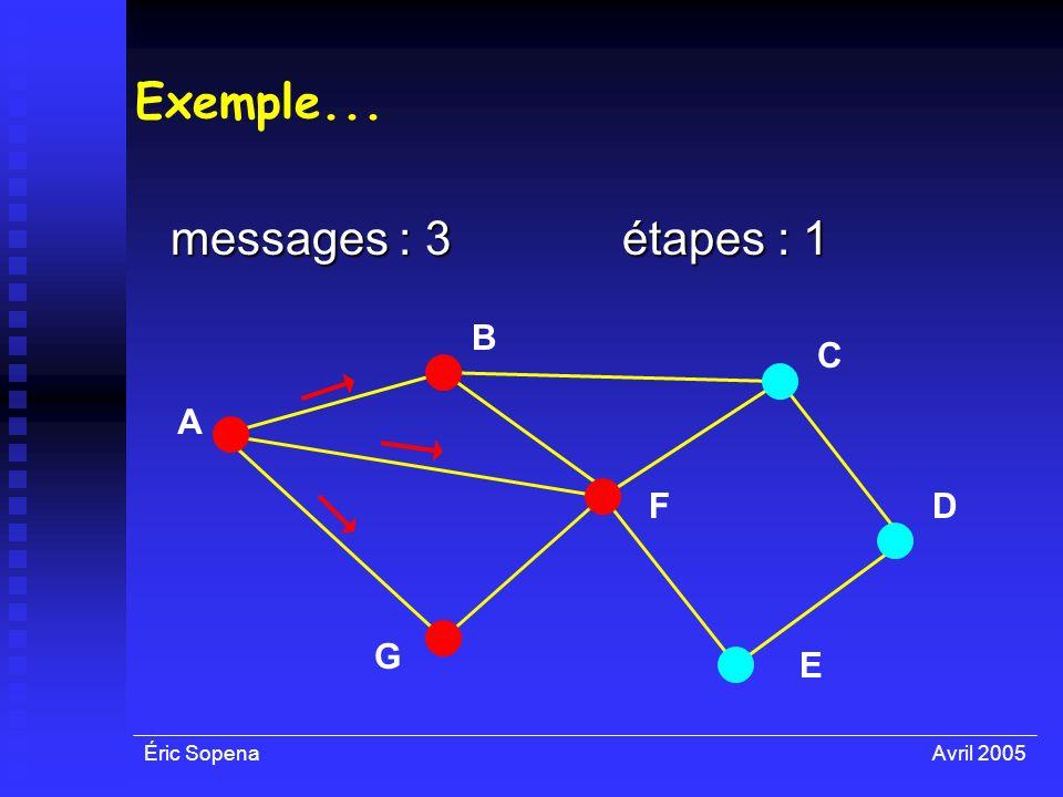 Éric SopenaAvril 2005 Exemple... messages : 3 A F E D C B G étapes : 1