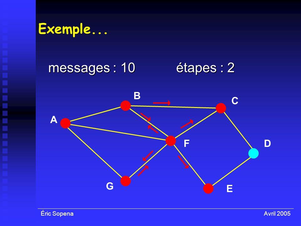 Éric SopenaAvril 2005 Exemple... messages : 10 A F E D C B G étapes : 2