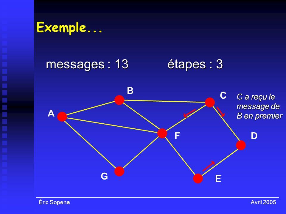 Éric SopenaAvril 2005 Exemple... messages : 13 A F E D C B G étapes : 3 C a reçu le message de B en premier