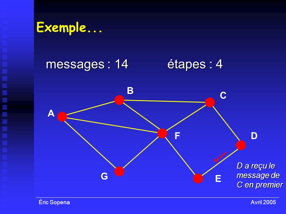 Éric SopenaAvril 2005 Exemple... messages : 14 A F E D C B G étapes : 4 D a reçu le message de C en premier