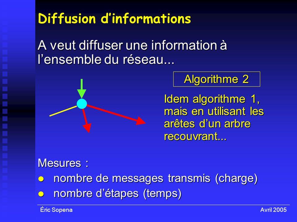 Éric SopenaAvril 2005 Diffusion dinformations A veut diffuser une information à lensemble du réseau... Algorithme 2 Idem algorithme 1, mais en utilisa