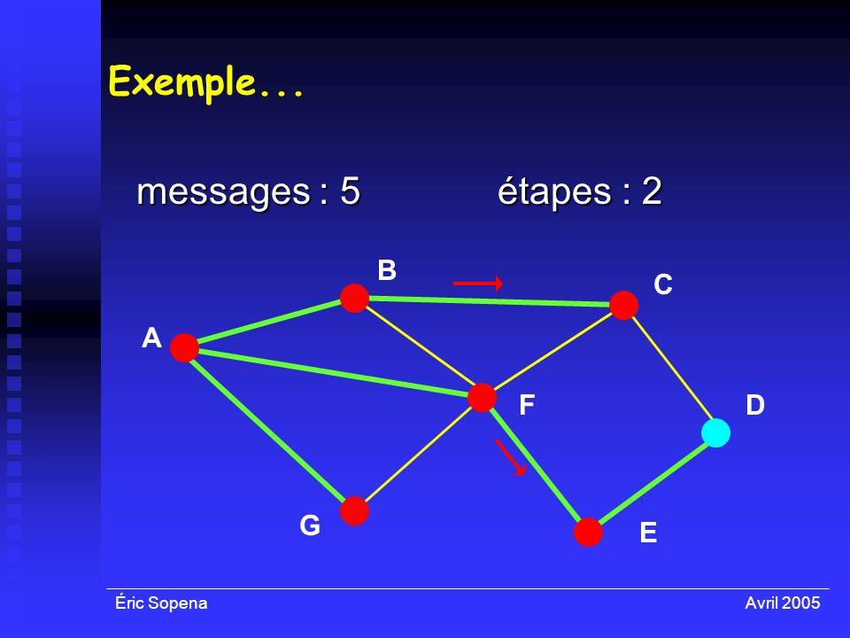 Éric SopenaAvril 2005 Exemple... messages : 5 A F E D C B G étapes : 2