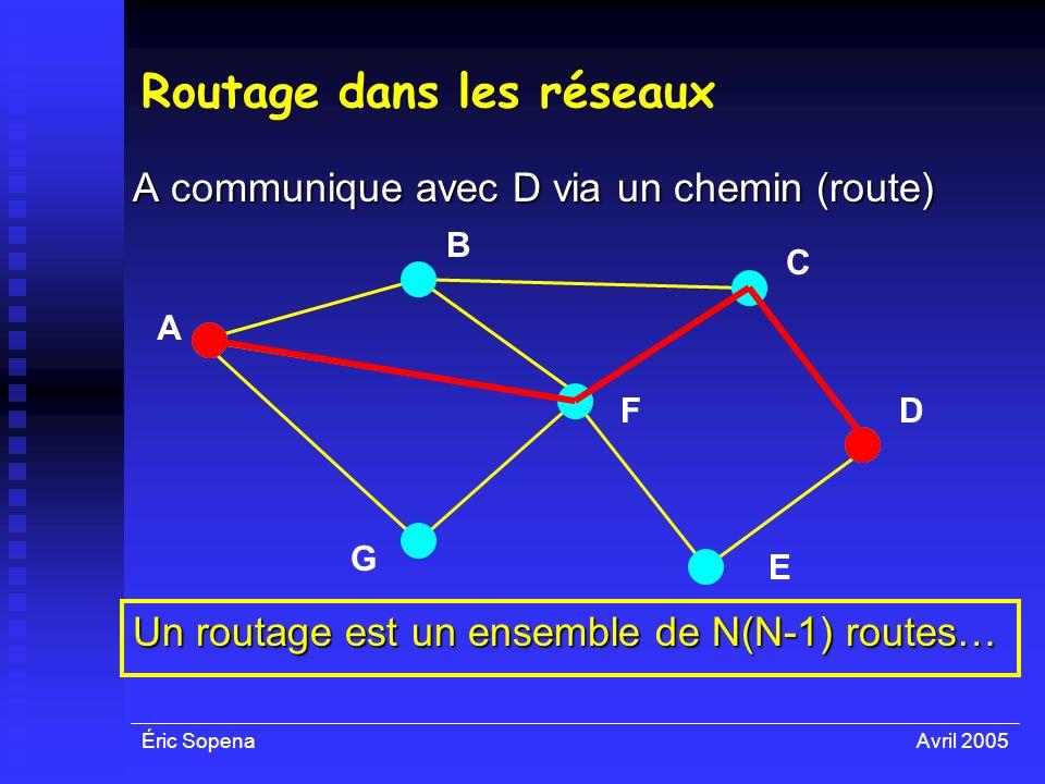 Éric SopenaAvril 2005 Routage dans les réseaux A communique avec D via un chemin (route) A F E D C B G Un routage est un ensemble de N(N-1) routes…