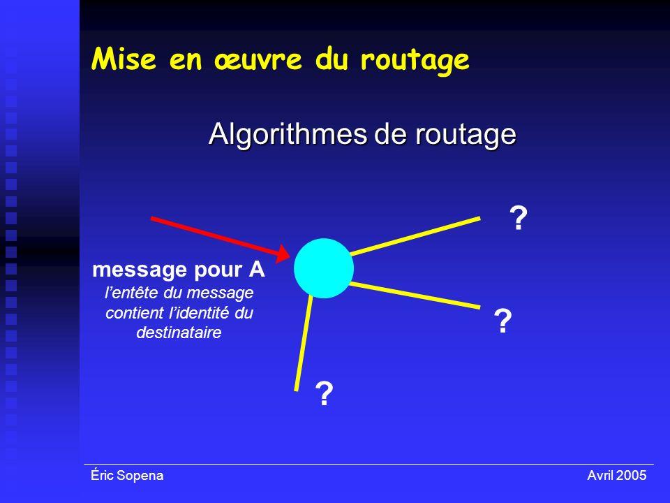 Éric SopenaAvril 2005 Mise en œuvre du routage Algorithmes de routage message pour A lentête du message contient lidentité du destinataire ? ? ?