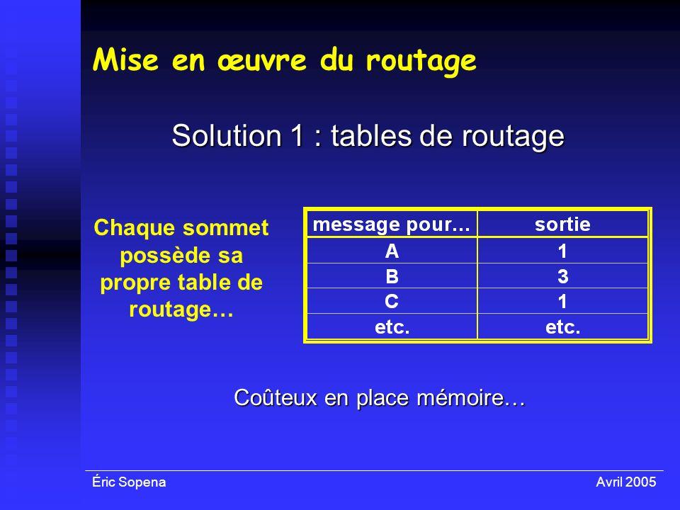 Éric SopenaAvril 2005 Mise en œuvre du routage Solution 1 : tables de routage Chaque sommet possède sa propre table de routage… Coûteux en place mémoi
