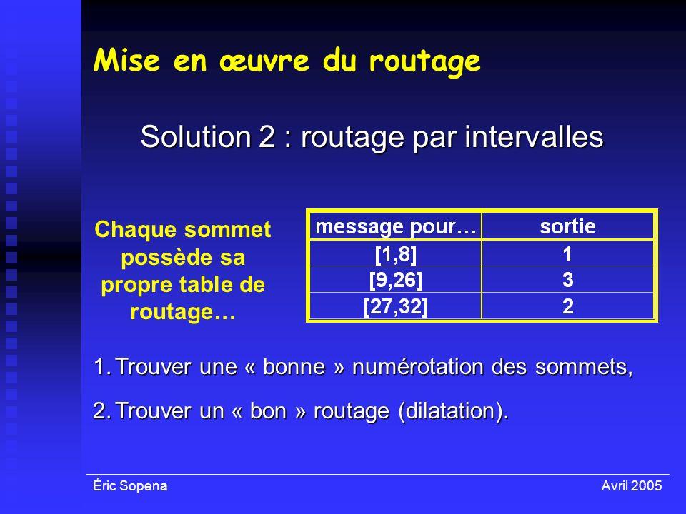 Éric SopenaAvril 2005 Mise en œuvre du routage Solution 2 : routage par intervalles Chaque sommet possède sa propre table de routage… 1.Trouver une «