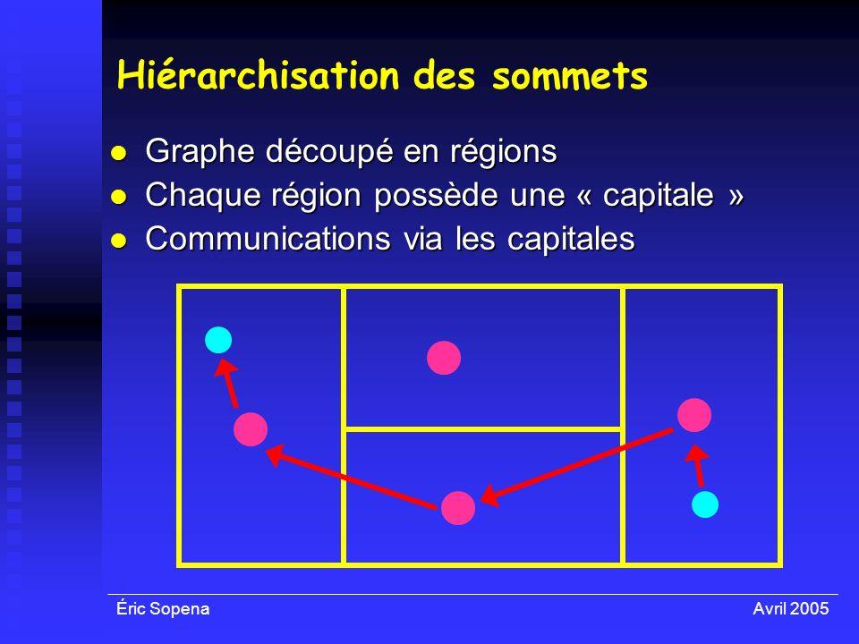 Éric SopenaAvril 2005 Hiérarchisation des sommets Graphe découpé en régions Graphe découpé en régions Chaque région possède une « capitale » Chaque ré