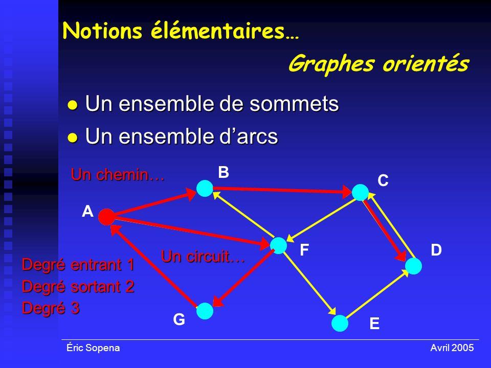 Éric SopenaAvril 2005 Un ensemble darcs Un ensemble darcs Notions élémentaires… Un ensemble de sommets Un ensemble de sommets A F E D C B G Graphes or