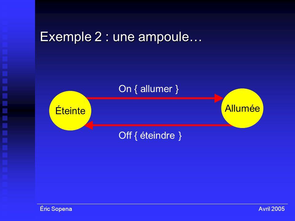 Éric SopenaAvril 2005 On { allumer } Exemple 2 : une ampoule… Éteinte Allumée Off { éteindre }