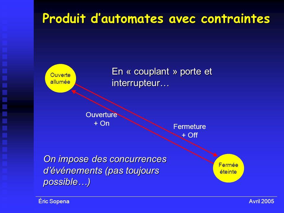 Éric SopenaAvril 2005 Produit dautomates avec contraintes Ouverte allumée Fermée éteinte Ouverture + On Fermeture + Off En « couplant » porte et inter