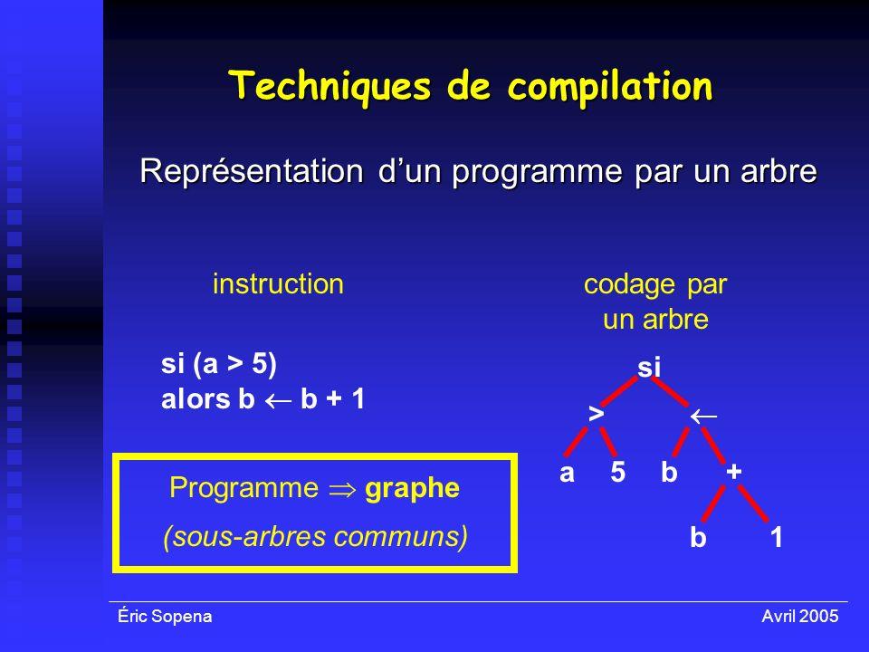 Éric SopenaAvril 2005 Techniques de compilation Représentation dun programme par un arbre instruction si (a > 5) alors b b + 1 codage par un arbre si
