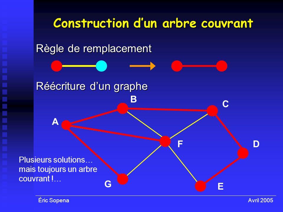Éric SopenaAvril 2005 Construction dun arbre couvrant Règle de remplacement Réécriture dun graphe A F E D C B G Plusieurs solutions… mais toujours un