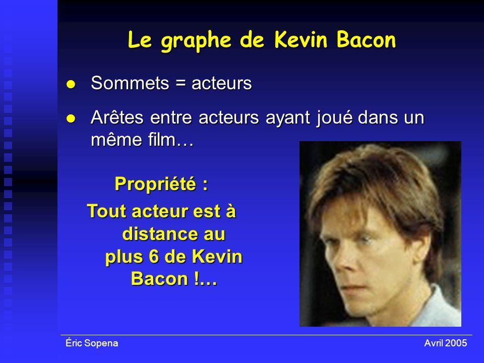 Éric SopenaAvril 2005 Le graphe de Kevin Bacon Sommets = acteurs Sommets = acteurs Arêtes entre acteurs ayant joué dans un même film… Arêtes entre act