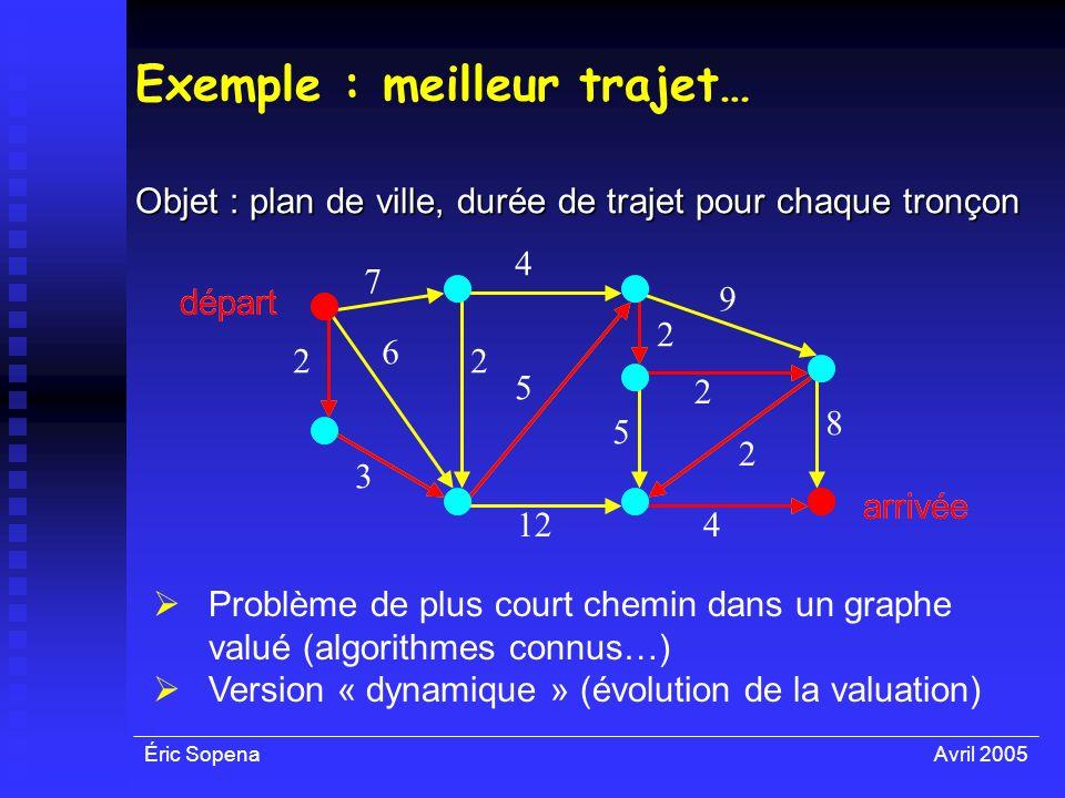 Éric SopenaAvril 2005 Exemple : meilleur trajet… Objet : plan de ville, durée de trajet pour chaque tronçon départ arrivée 6 2 3 5 2 2 8 9 5 4 7 4 2 2